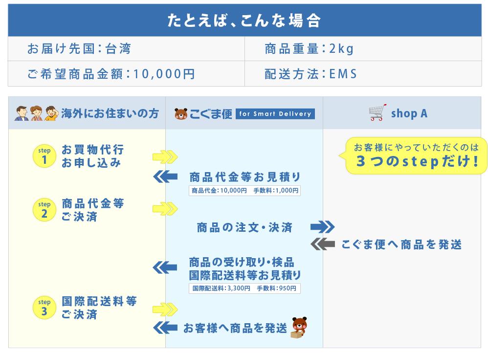 [お買物代行サービス]ご利用の流れイメージ